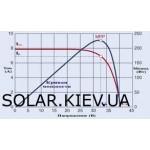 Основні характеристики сонячних панелей. Вольт-амперна характеристика (ВАХ)