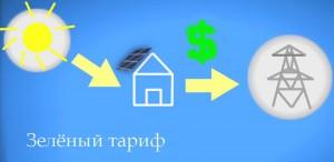 Зеленый тариф Украина