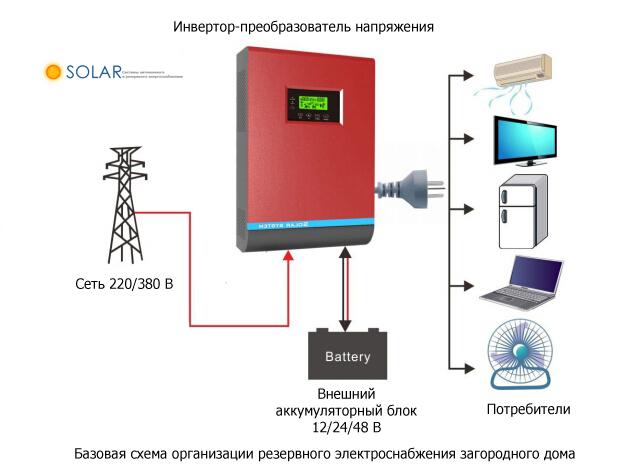 Резервное электроснабжение загородного дома