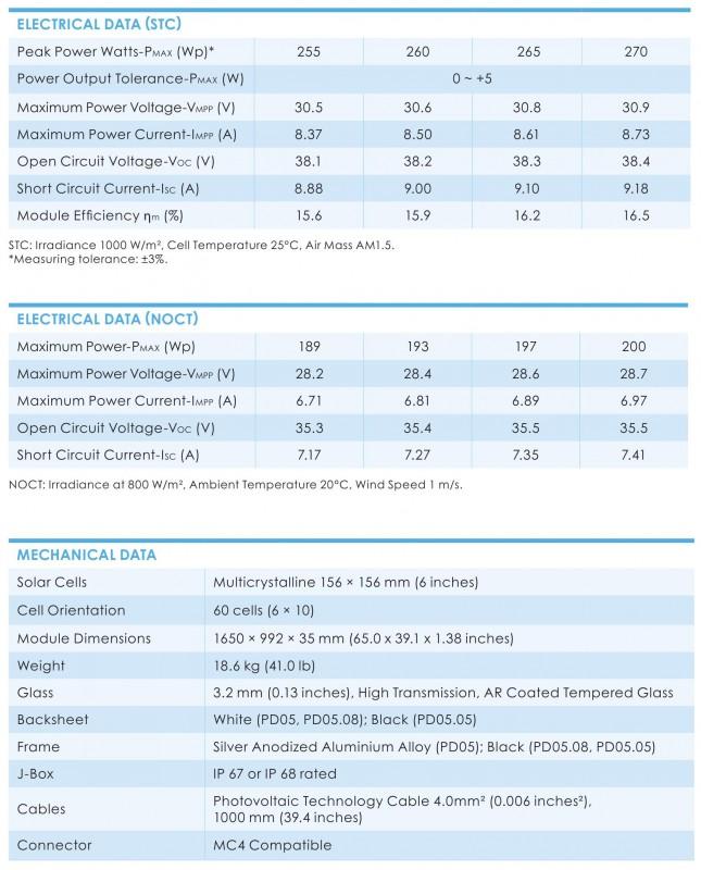 характеристики TRINA SOLAR TSM-PD05 260W 5BB